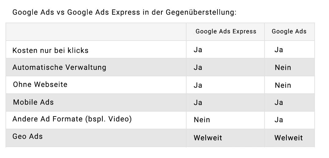 Vergleich Google Ads und Google Ads Express